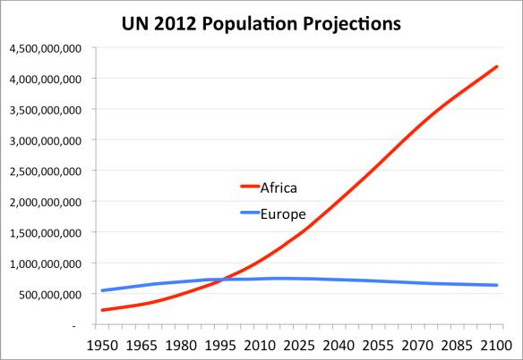 un_population_projections_steve_sailer_2